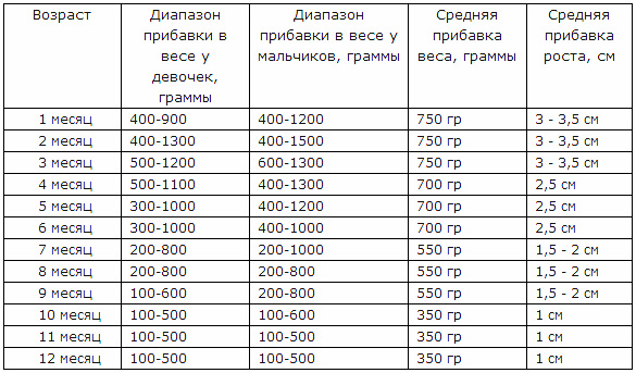 таблица прибавки в весе