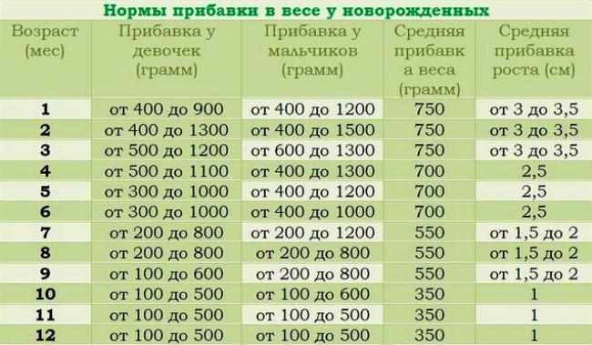 таблица прибавки веса и роста
